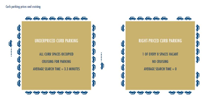 car parking pricing nad cruising