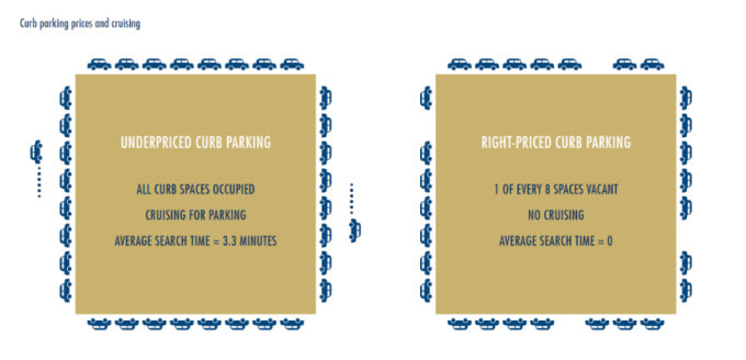 car parking pricing nad cruising
